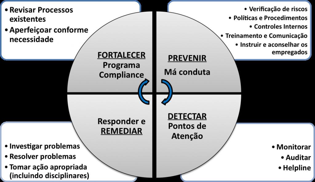 pdca_compliance_port